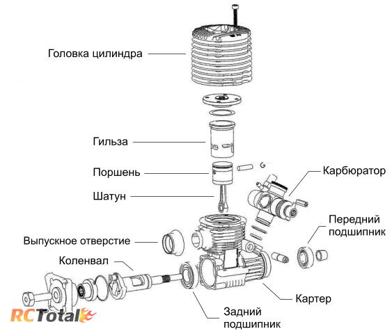 Устройство модельного калильного двигателя